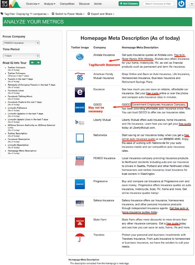 Meta description comparison for the auto insurance industry