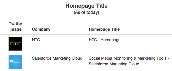 A comparison of HTC vs Salesforce Title Tags and their impact on SEO Strategy