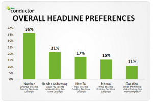 Click the image to learn which headlines perform the best.