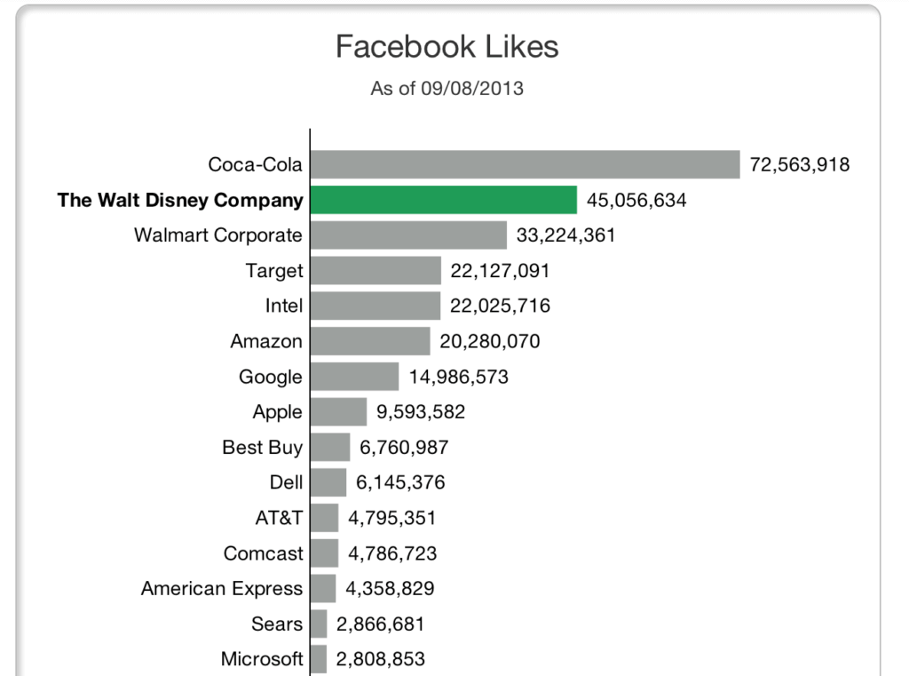 Facebook likes can be a good starting point for determining which of your competitors' social media strategy is successful. (Click for full size image)
