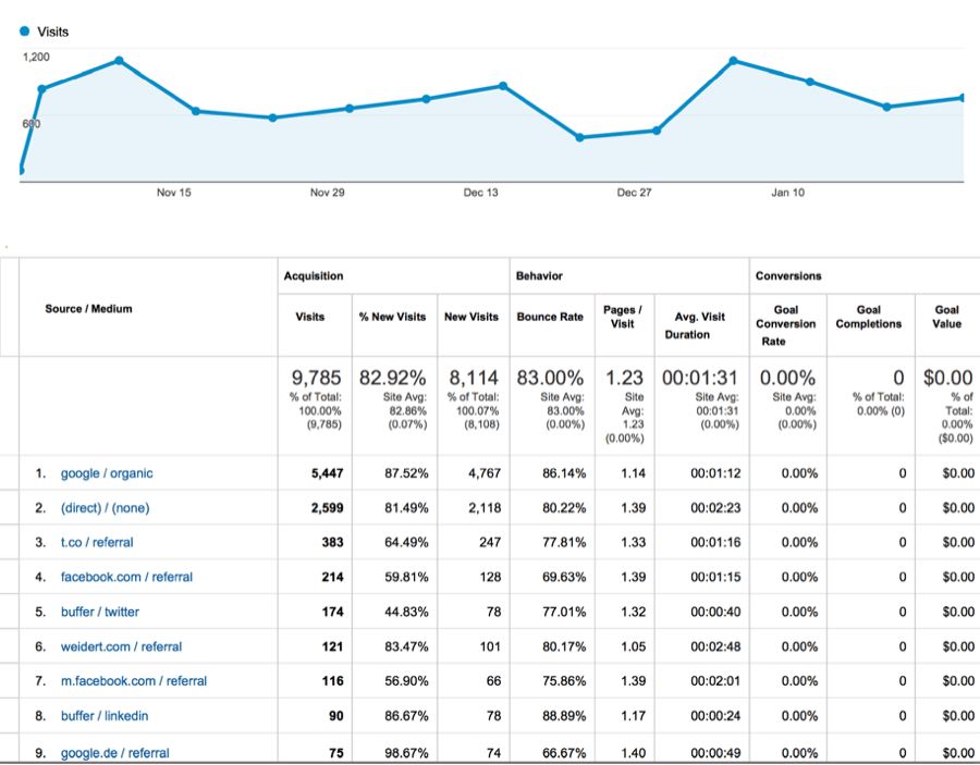 Use a tool like Google Analytics to learn where your blog readers are coming from.