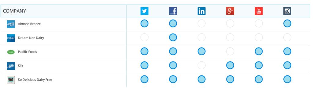 Social_Channel_Matrix___Rival_IQ
