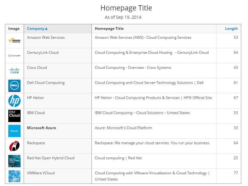 Cloud Website Meta Title Tags