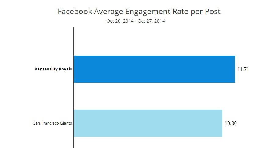 World Series Facebook Engagement Rate