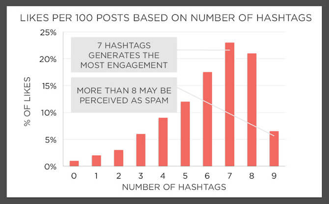 Bar graph of Instagram hashtag best practices with the conclusion that 7 hashtags generate the most engagement.