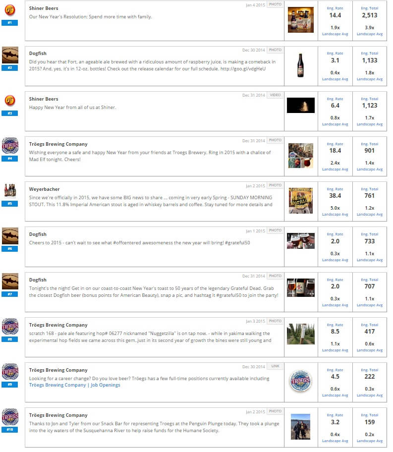 Top 10 Engaging Posts on Facebook