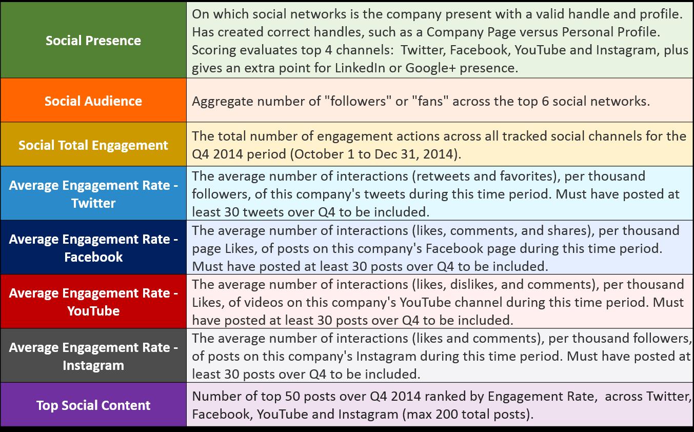RRI Social Media Rankings Categories