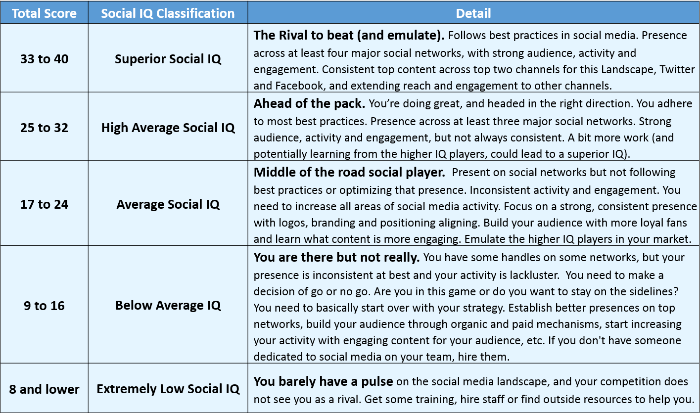 Social Media Rankings Social IQ Scores