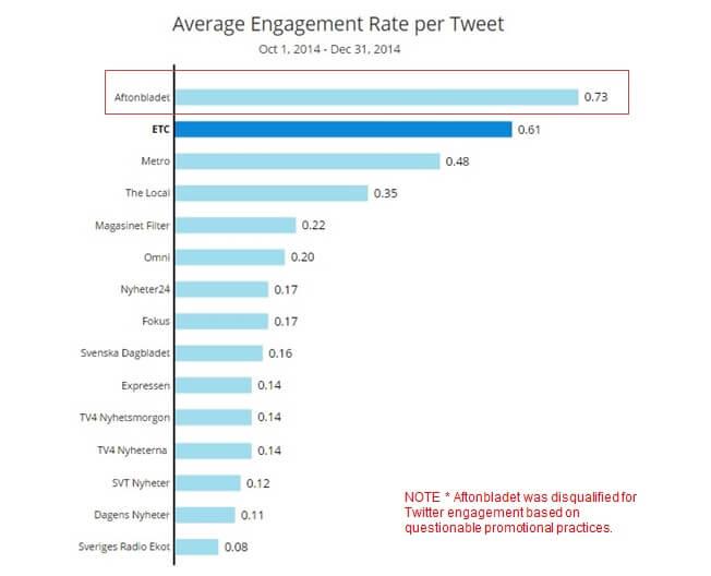 Twitter Engagement Social Media Rankings
