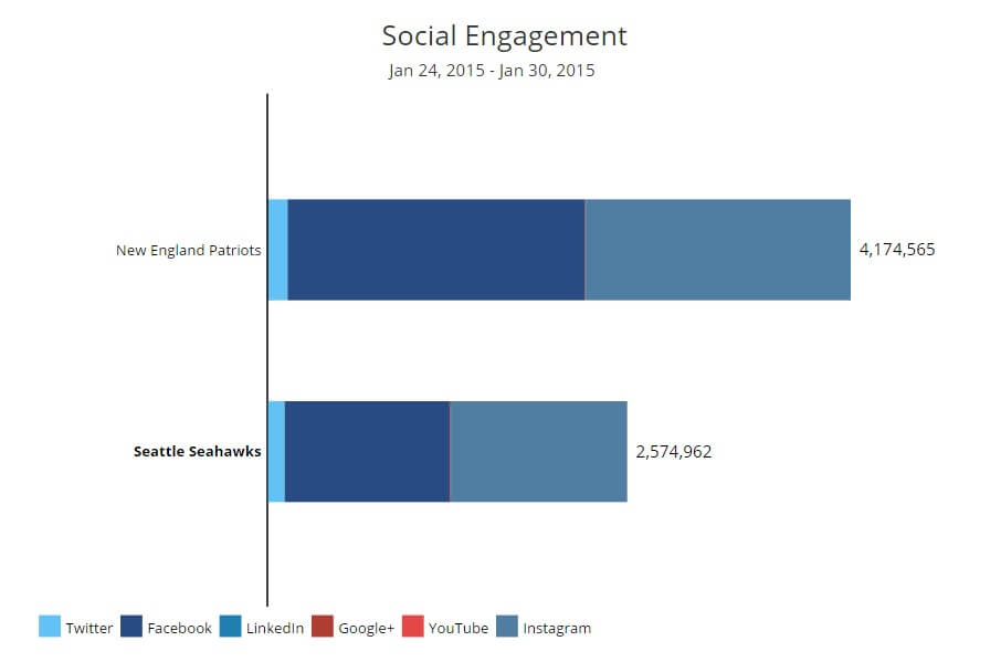 Superbowl Social Engagement