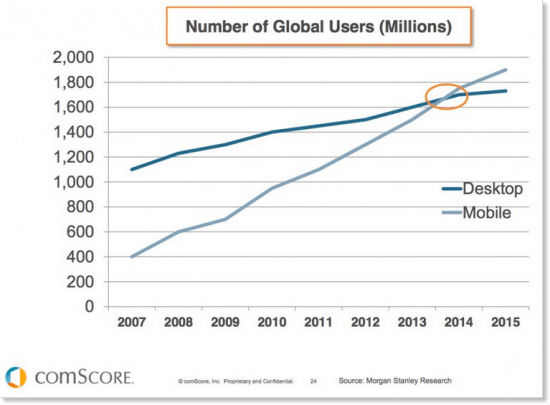 Mobile device users versus desktop users