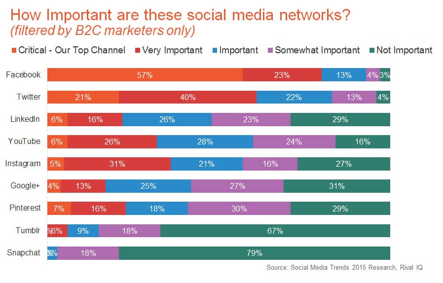Most Important Social Networks for B2C Marketing