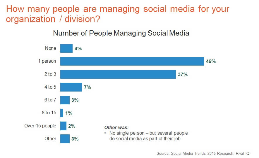 Social Media Staffing Issues