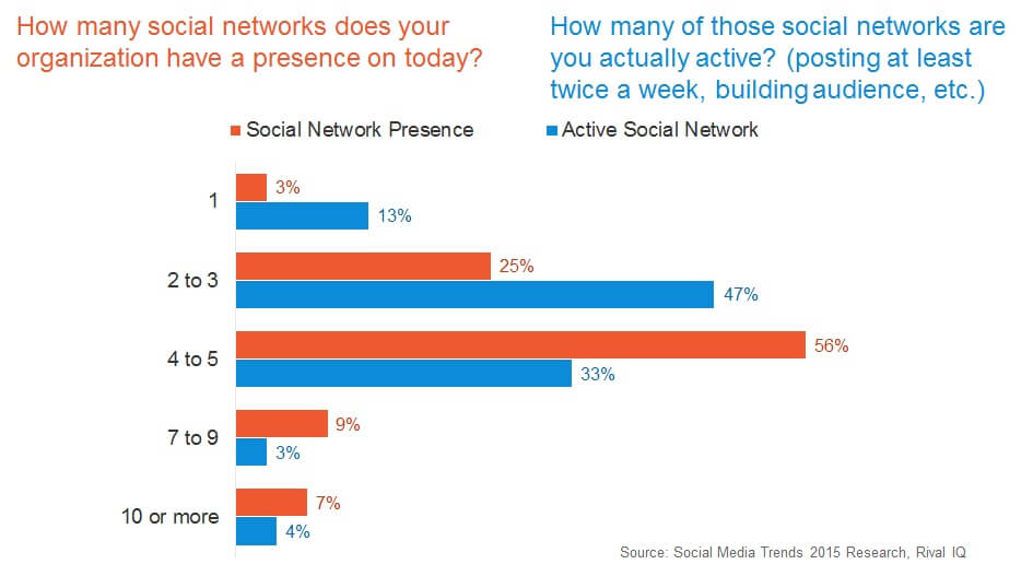 Social Media Network Priorities