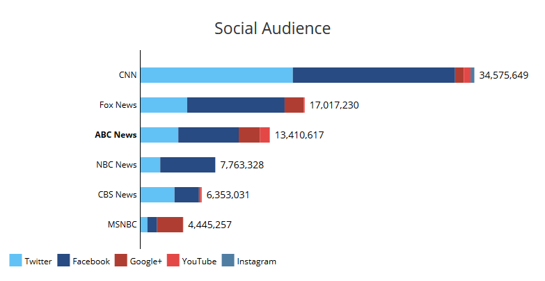 Social Media Audience Analysis