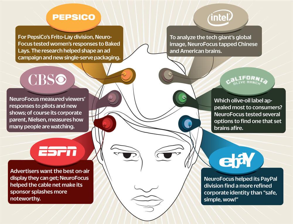 Neuromarketing Brand Examples