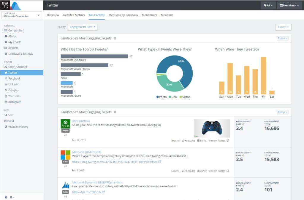 Microsoft cross brand top Twitter content