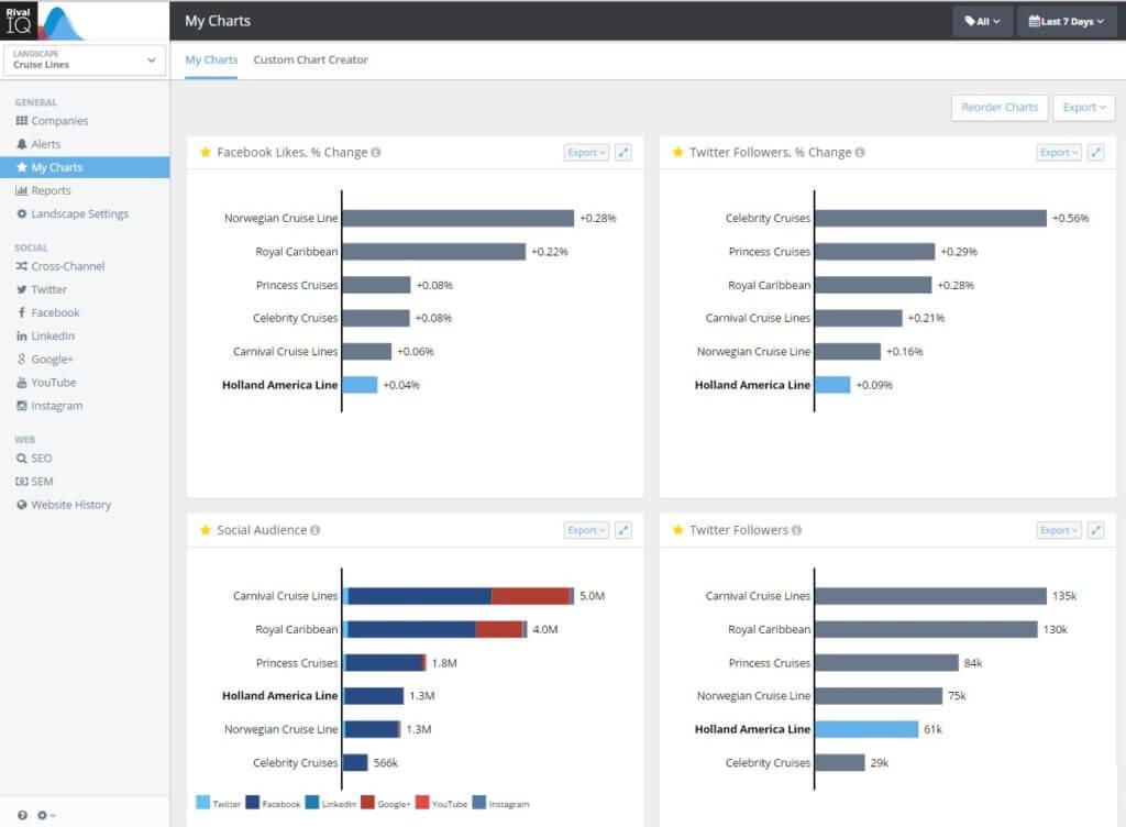 My Charts Custom Marketing Analytics reports