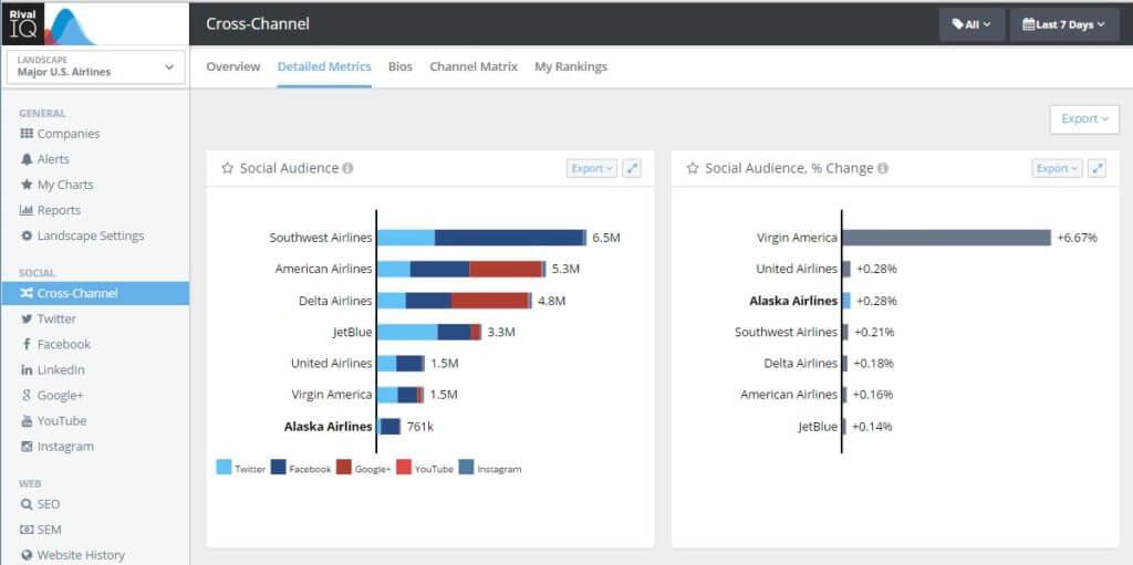 New User Interface Digital Analytics