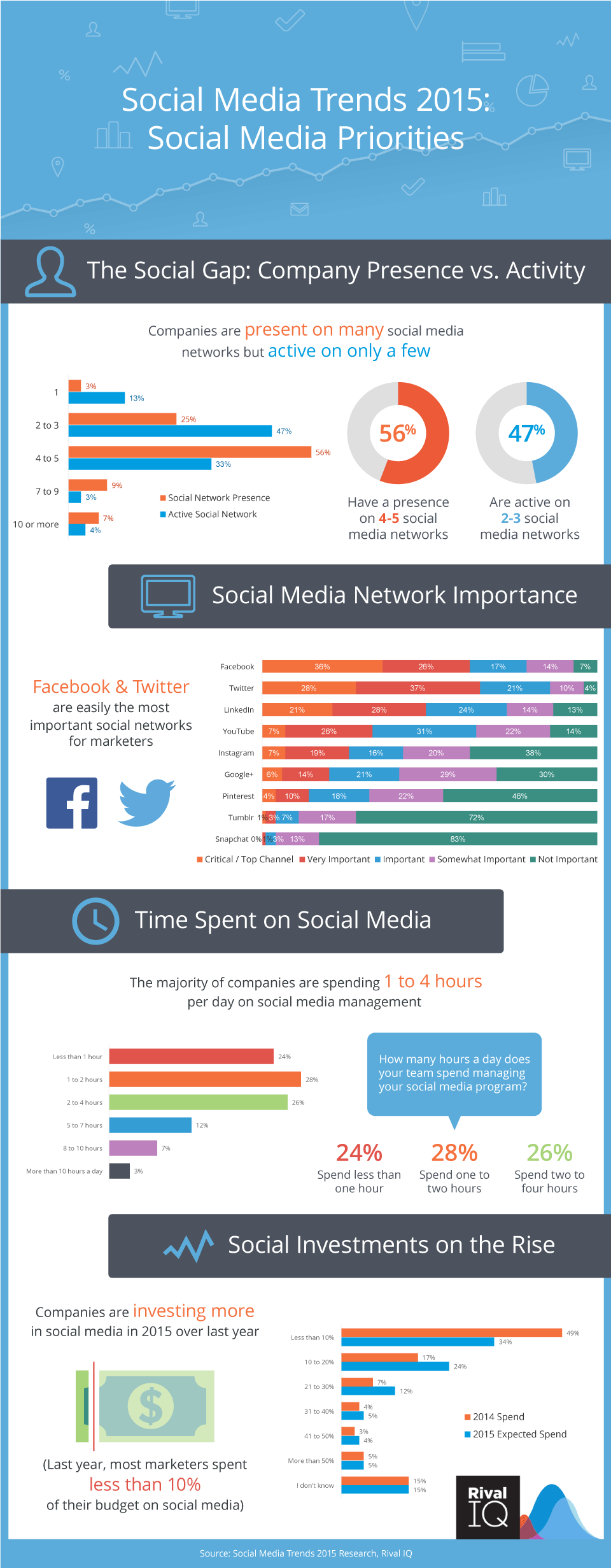 Social Media Priorities Research 2015