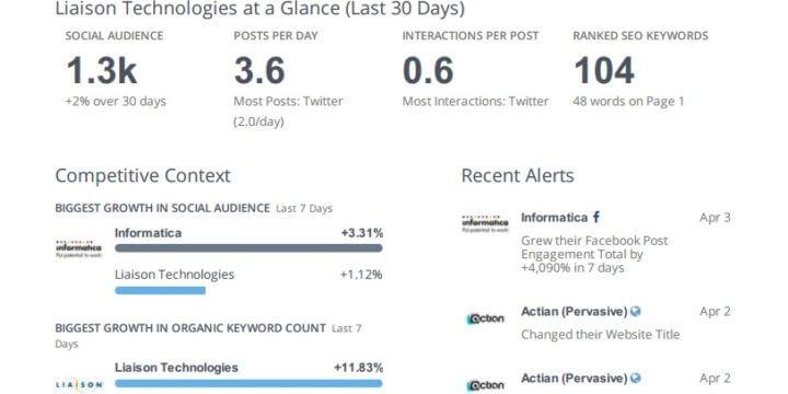 Marketing Analytics Dashboard download