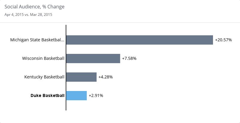 social media final four audience growth