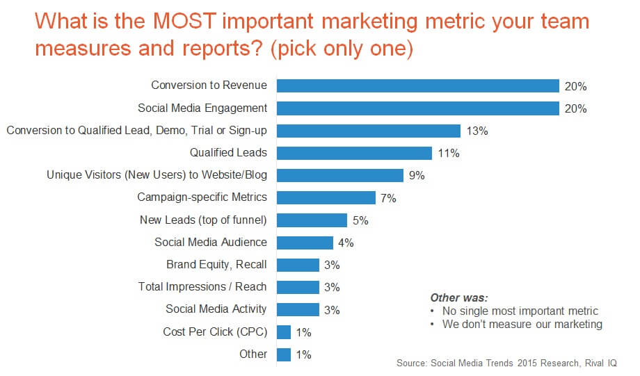 Marketing report metrics
