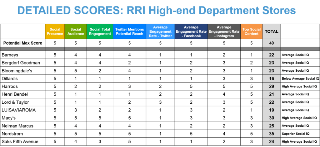 Rival Results Index Social Categories