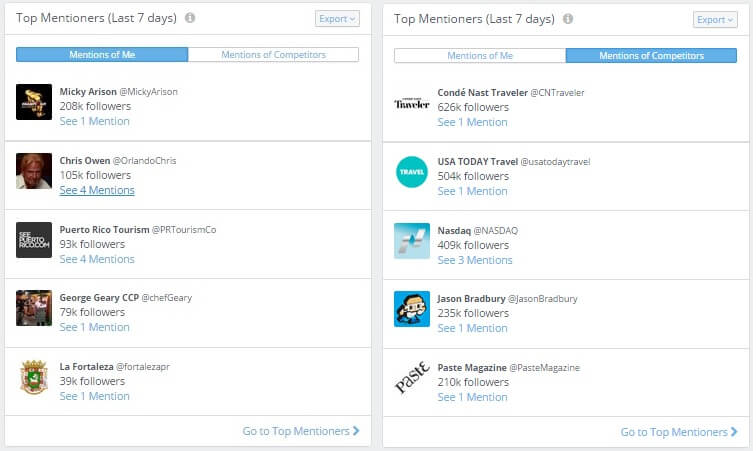 Top Mentioners Dashboard