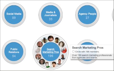 Google+ Marketing Circles