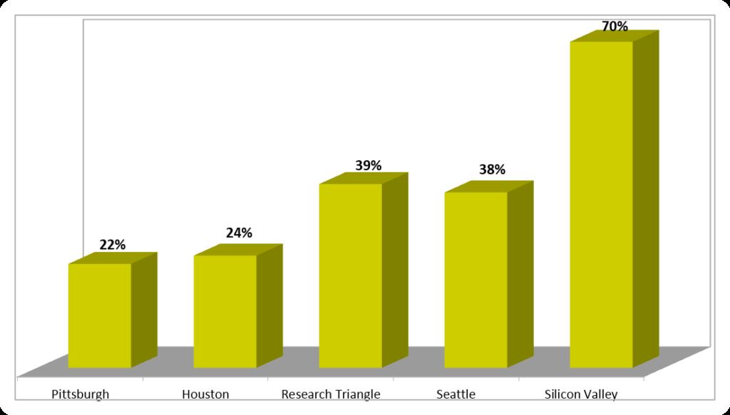 Content audit chart case studies