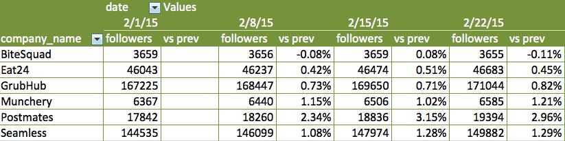 Week over Week change pivot table excel
