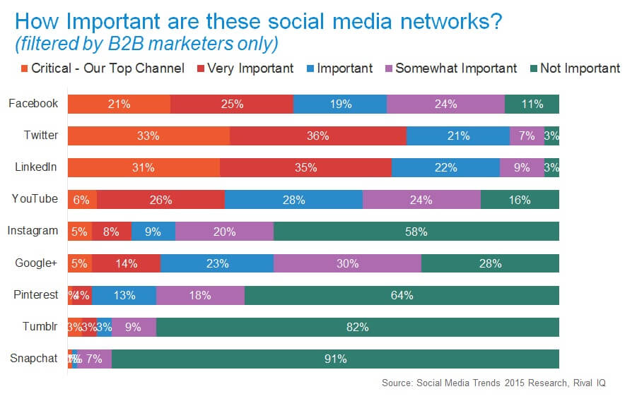 Rival IQ Research Social Media Marketing