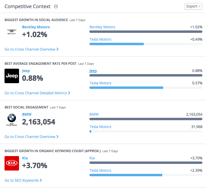 Competitive Social Media Analytics Context