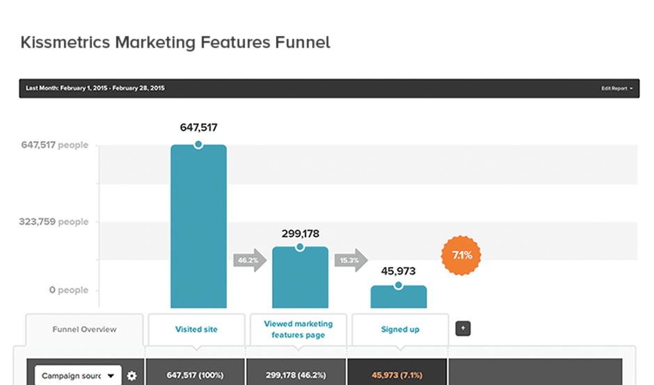Use Kissmetrics part of your marketing toolkit