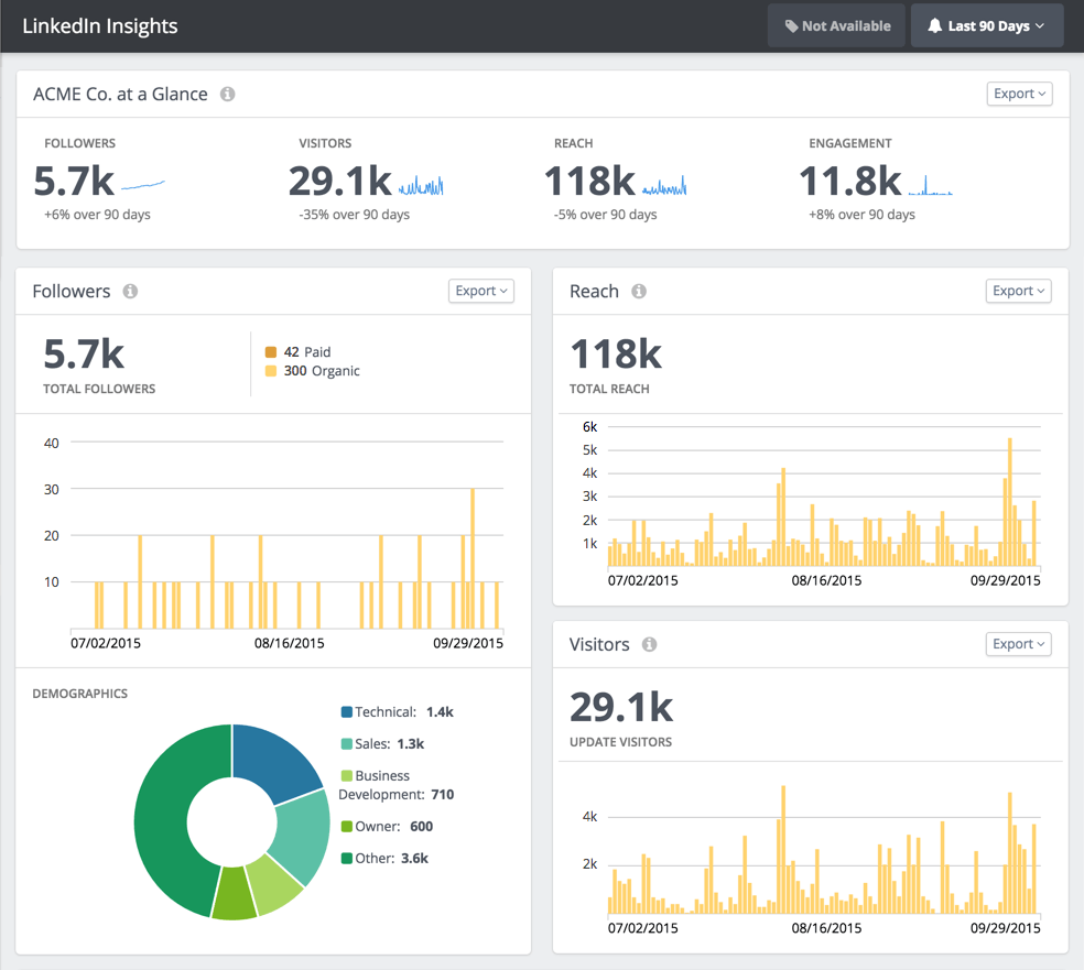 LinkedIn Insights Dashboard Rival IQ