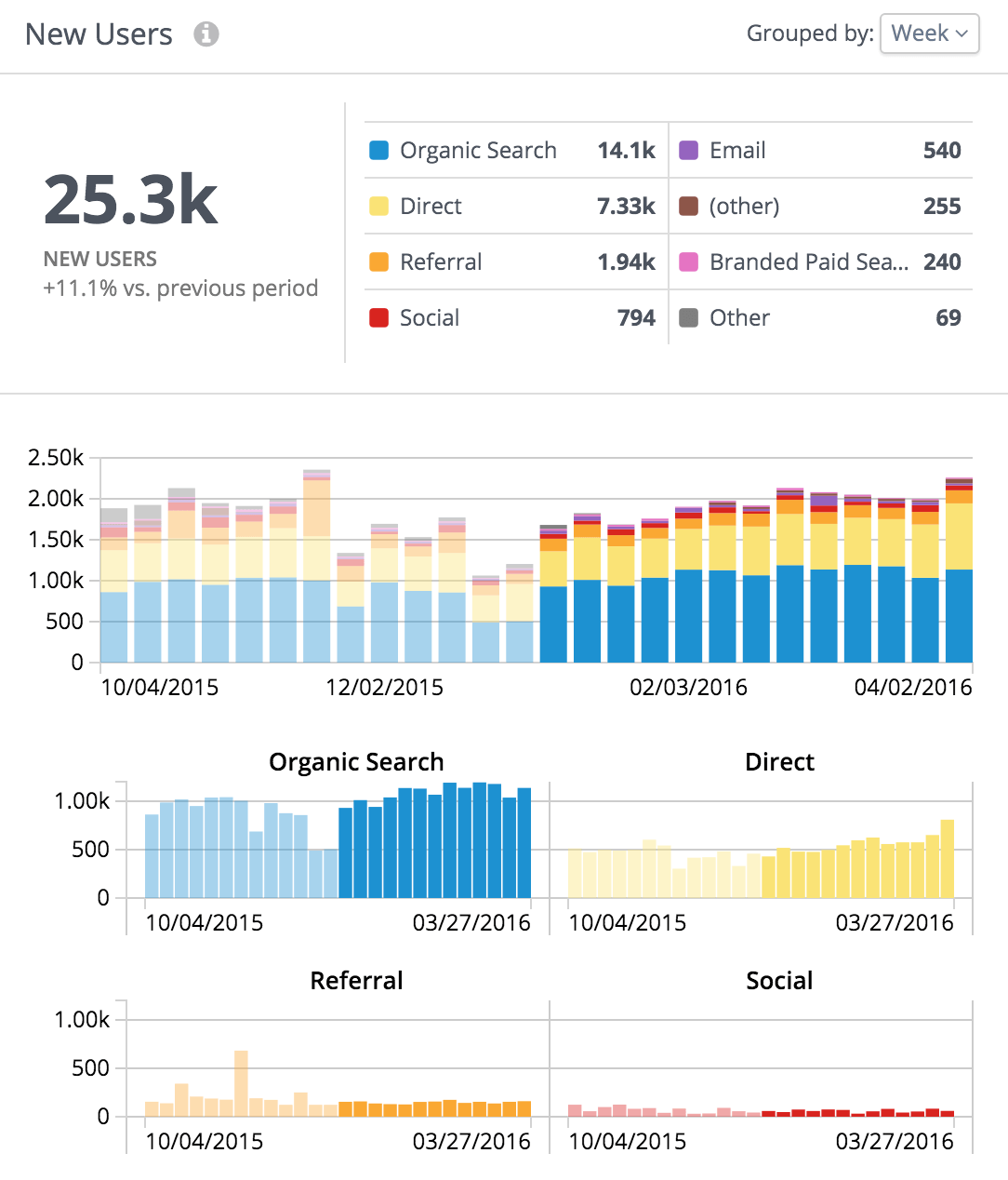 Google Analytics Graphs in Rival IQ