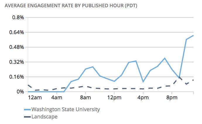 Washington State University WSU social post engagement times