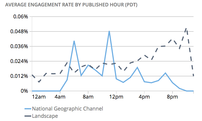 National Geographic social post engagement times