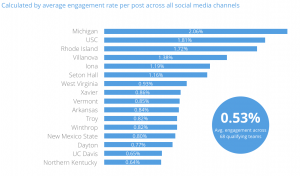 NCAA March Madness Top 16 Teams on Social Engagement Rate