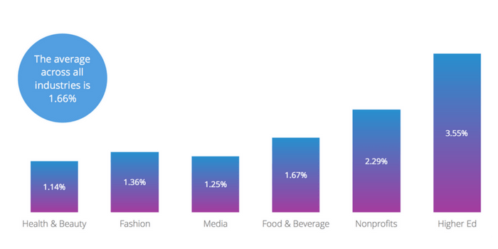 The average Instagram engagement rate across all industries is 1.66%
