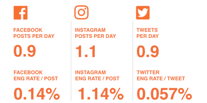 Social media benchmarks for the health and beauty industry