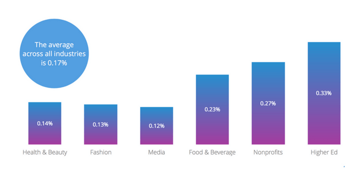 The average Facebook engagement across all industries is 0.17% per post.