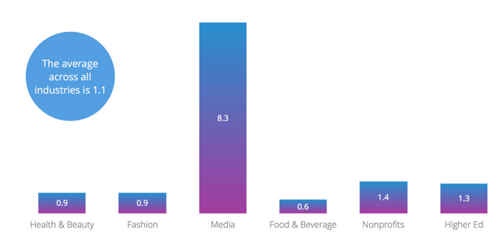The average Facebook posts per day across all industries is 1.1 posts per day