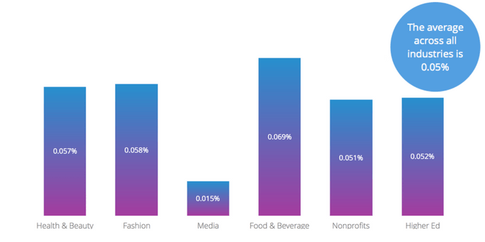 the average Twitter Engagement across all industries studied is 0.05%