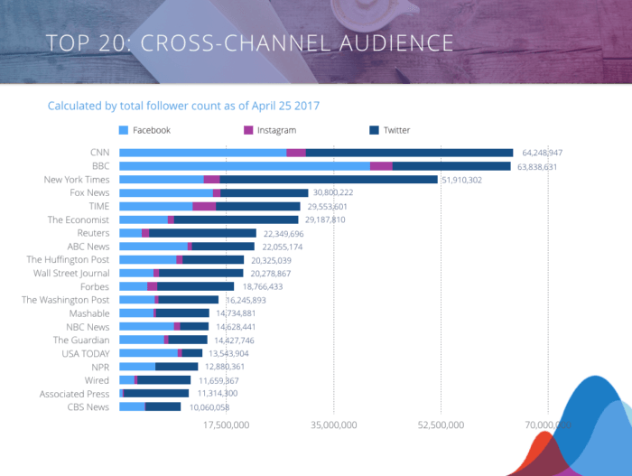 Bar chart illustrating the Top 20: Cross-Channel Audiences the News and Media Industry