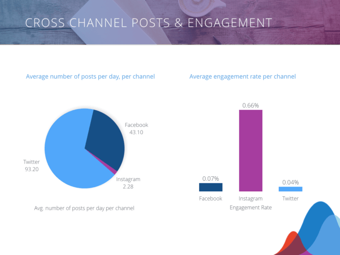 Cross-channel posts and engagement rates for the News & Media Industry