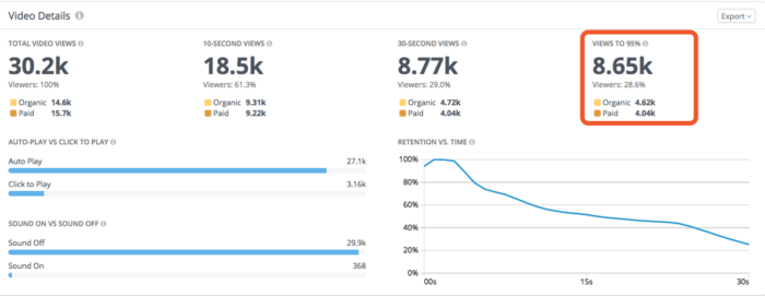 Facebook Video Metrics: Views to Completion (95%)