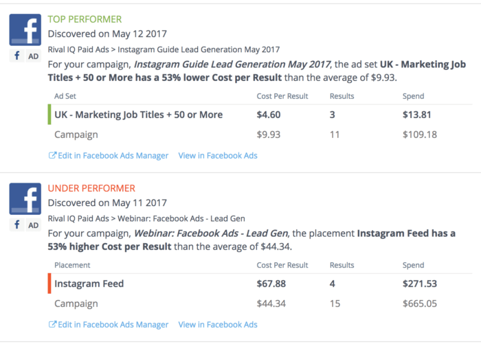 Email Notifications of Social Media Ad Spend