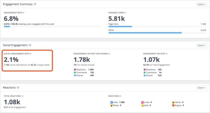 Facebook Post Metrics: Engagement Rate